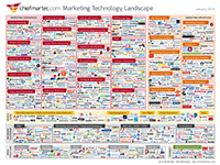 Marketing Technology Jan2014 200